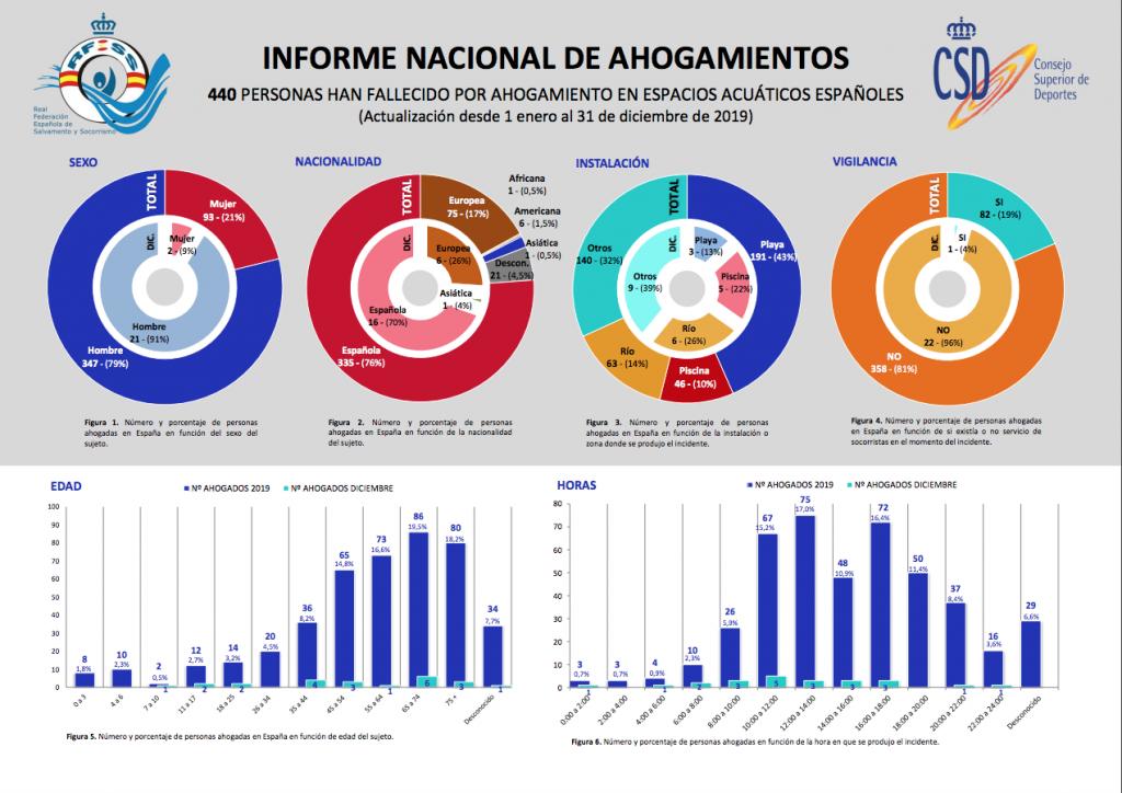 Informe nacional ahogamientos 2019